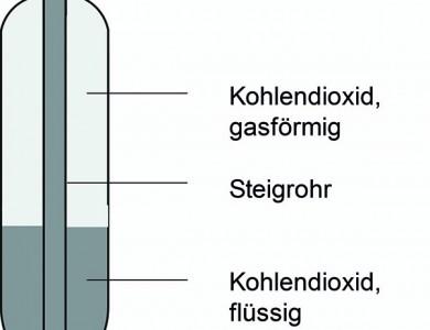Steigrohrflasche CO2